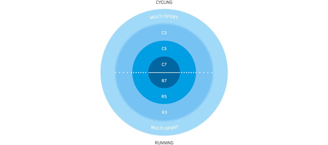 GORE® WEAR Produkte für jeden Einsatz: C – Cycling, R – Running, H – Fast Hiking, M – Multisport